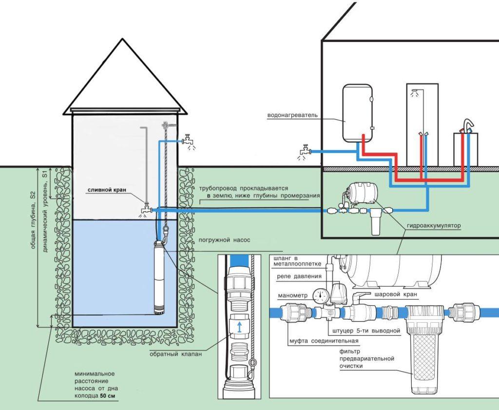 Схема подключения насосной станции в частном доме из скважины